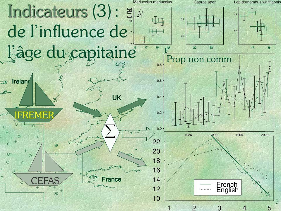 5 Indicateurs Indicateurs (3) : de linfluence de lâge du capitaine IFREMER CEFAS F UK Prop non comm