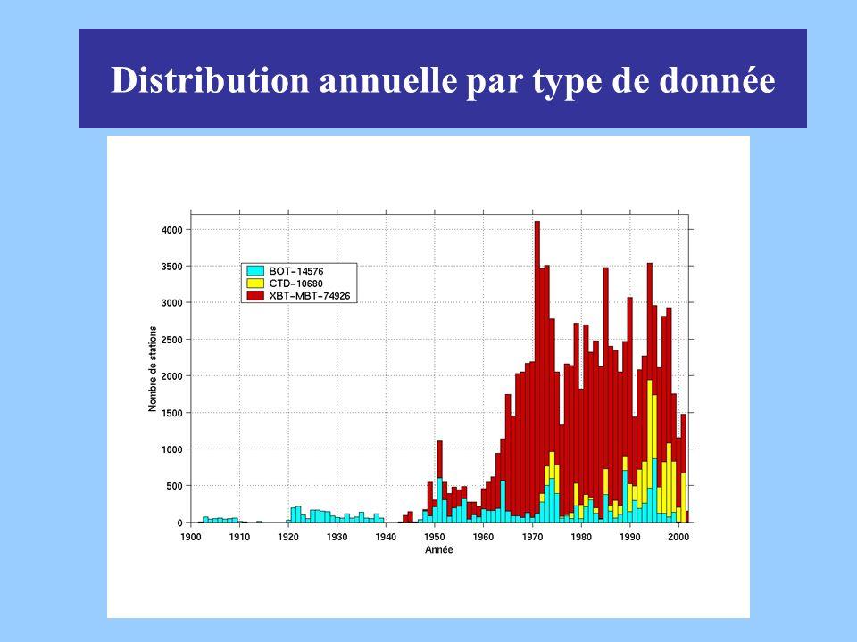 Distribution annuelle par type de donnée