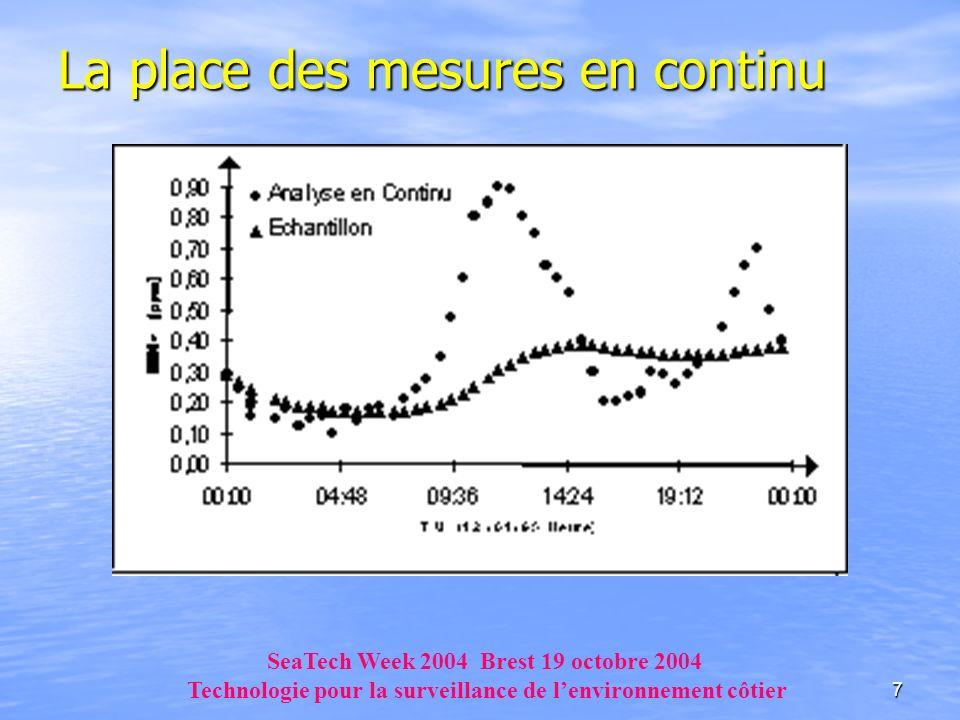 7 La place des mesures en continu SeaTech Week 2004 Brest 19 octobre 2004 Technologie pour la surveillance de lenvironnement côtier