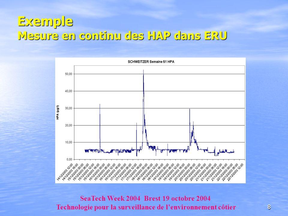 8 Exemple Mesure en continu des HAP dans ERU SeaTech Week 2004 Brest 19 octobre 2004 Technologie pour la surveillance de lenvironnement côtier