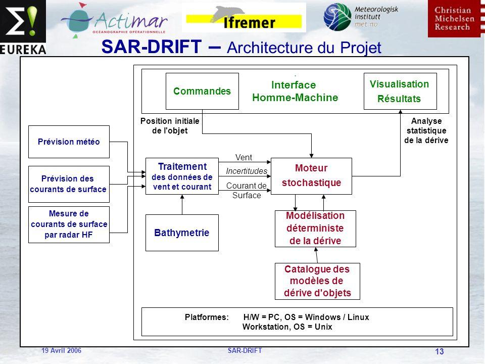 19 Avril 2006SAR-DRIFT 13 SAR-DRIFT – Architecture du Projet Traitement des données de vent et courant Modélisation déterministe de la dérive Platformes: H/W = PC, OS = Windows / Linux Workstation, OS = Unix Prévision météo Commandes Visualisation Résultats.