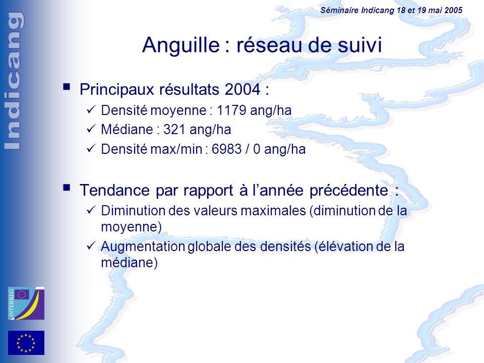 Anguille : réseau de suivi Principaux résultats 2004 : Densité moyenne : 1179 ang/ha Médiane : 321 ang/ha Densité max/min : 6983 / 0 ang/ha Tendance p