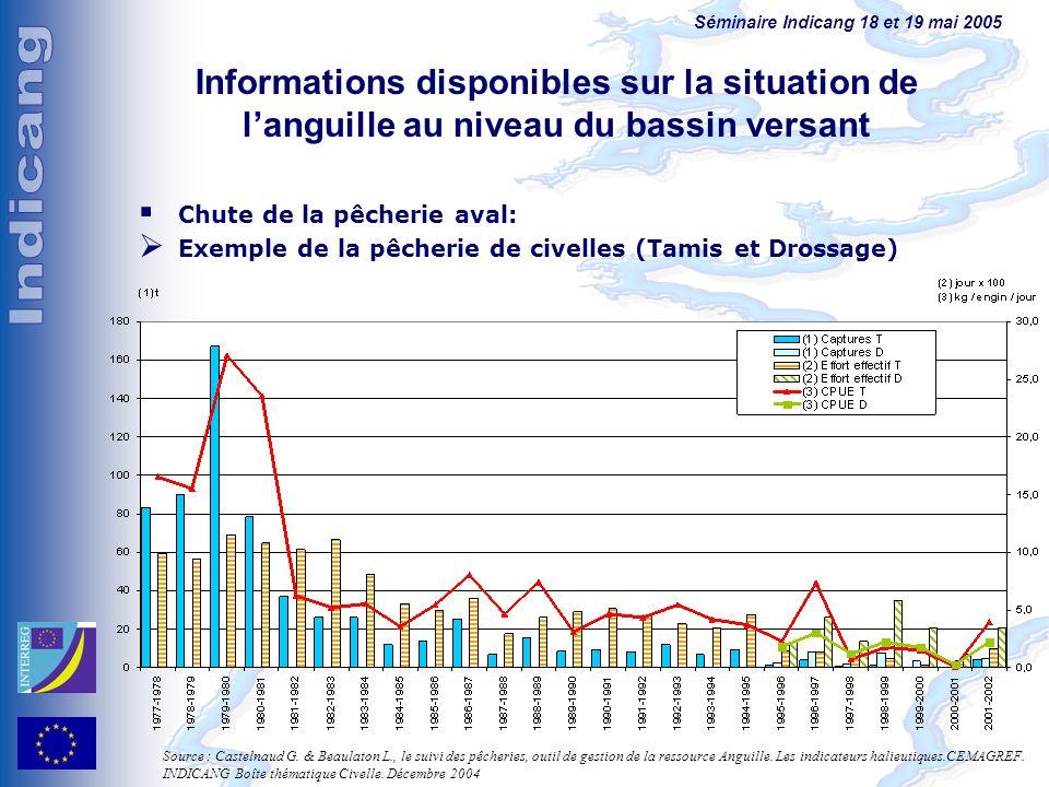 Séminaire Indicang 18 et 19 mai 2005 Informations disponibles sur la situation de languille au niveau du bassin versant Chute de la pêcherie aval: Exe