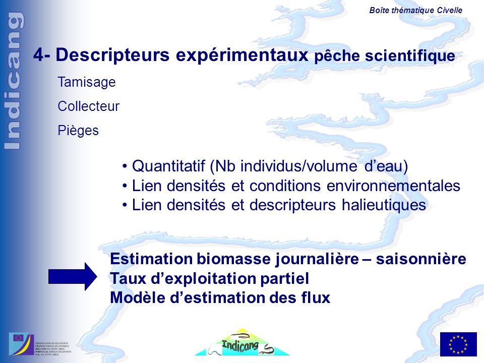 Boîte thématique Civelle 4- Descripteurs expérimentaux pêche scientifique Tamisage Collecteur Pièges Quantitatif (Nb individus/volume deau) Lien densi