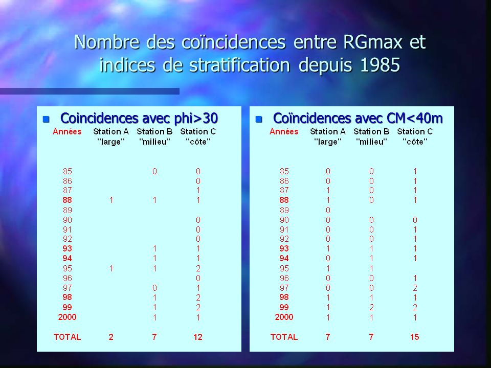 Nombre des coïncidences entre RGmax et indices de stratification depuis 1985 n Coincidences avec phi>30 n Coïncidences avec CM<40m
