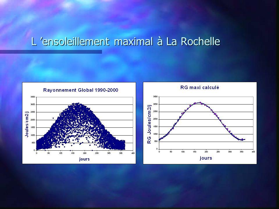 L ensoleillement maximal à La Rochelle
