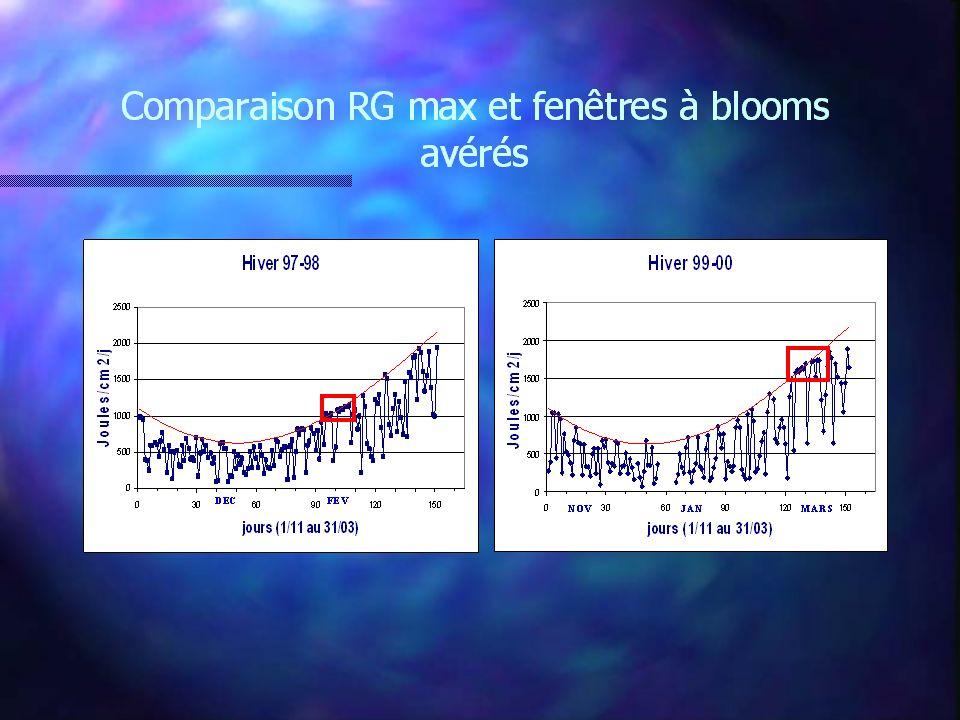 Comparaison RG max et fenêtres à blooms avérés
