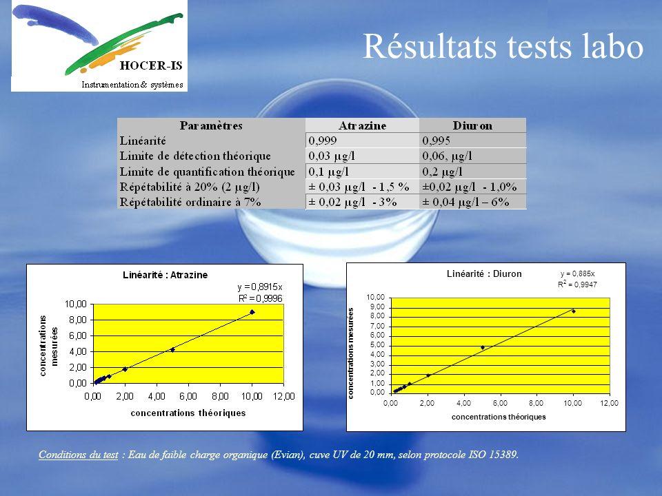Résultats tests labo Conditions du test : Eau de faible charge organique (Evian), cuve UV de 20 mm, selon protocole ISO 15389. Linéarité : Diuron y =