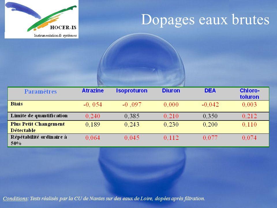 Dopages eaux brutes Conditions: Tests réalisés par la CU de Nantes sur des eaux de Loire, dopées après filtration.
