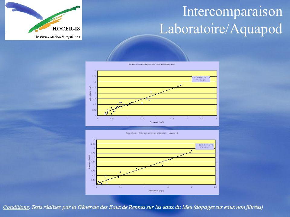 Intercomparaison Laboratoire/Aquapod Conditions: Tests réalisés par la Générale des Eaux de Rennes sur les eaux du Meu (dopages sur eaux non filtrées)