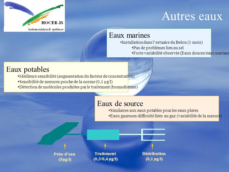 Autres eaux Prise deau (5µg/l) Traitement (0,3/0,4 µg/l) Distribution (0,1 µg/l) Eaux marines Installation dans lestuaire du Belon (1 mois) Pas de pro