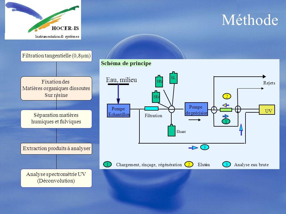 Méthode Filtration tangentielle (0,8µm) Fixation des Matières organiques dissoutes Sur résine Séparation matières humiques et fulviques Analyse spectr