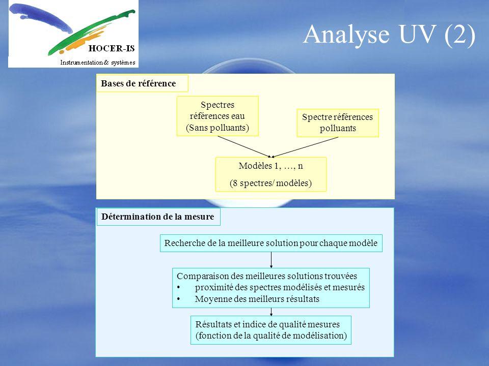 Analyse UV (2) Spectres références eau (Sans polluants) Spectre références polluants Modèles 1, …, n (8 spectres/ modèles) Recherche de la meilleure s