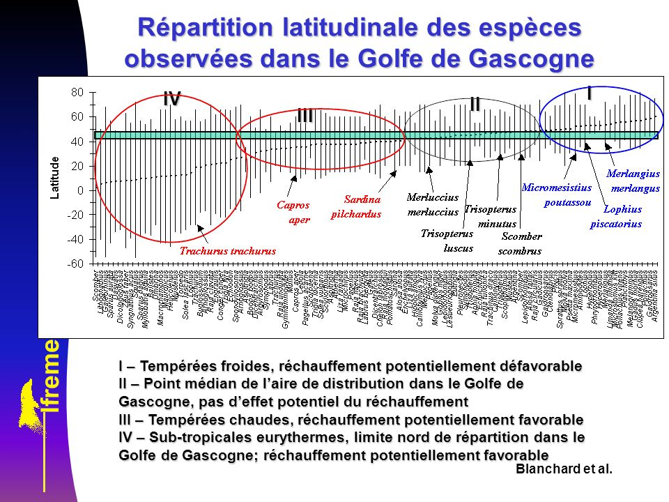 Blanchard et al. Répartition latitudinale des espèces observées dans le Golfe de Gascogne I – Tempérées froides, réchauffement potentiellement défavor