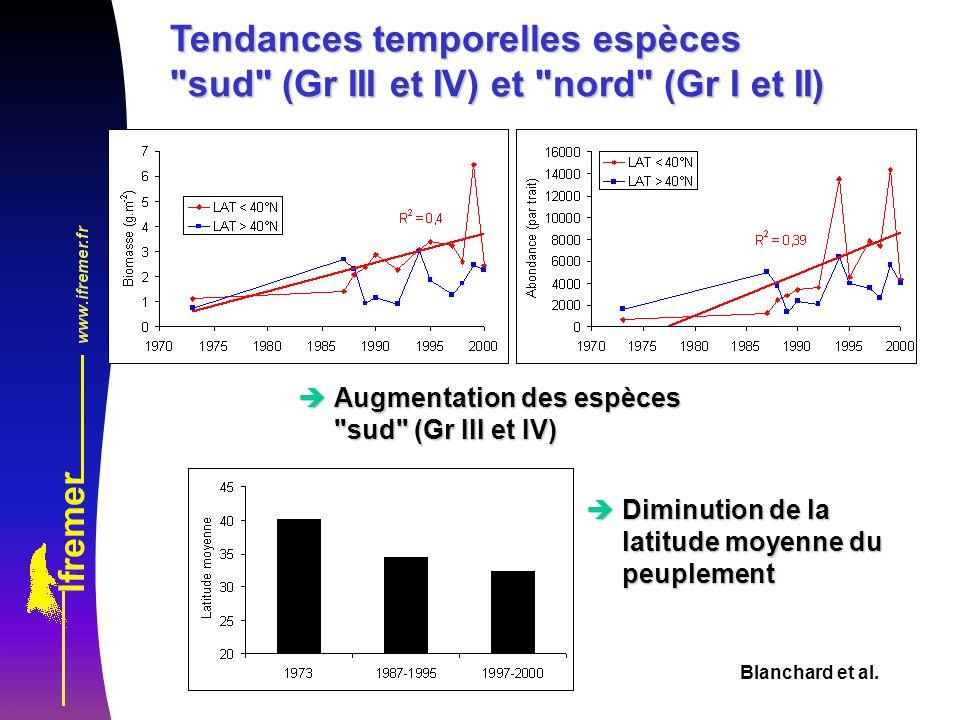 Blanchard et al. Tendances temporelles espèces