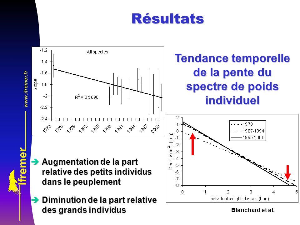 Blanchard et al. Tendance temporelle de la pente du spectre de poids individuel èAugmentation de la part relative des petits individus dans le peuplem