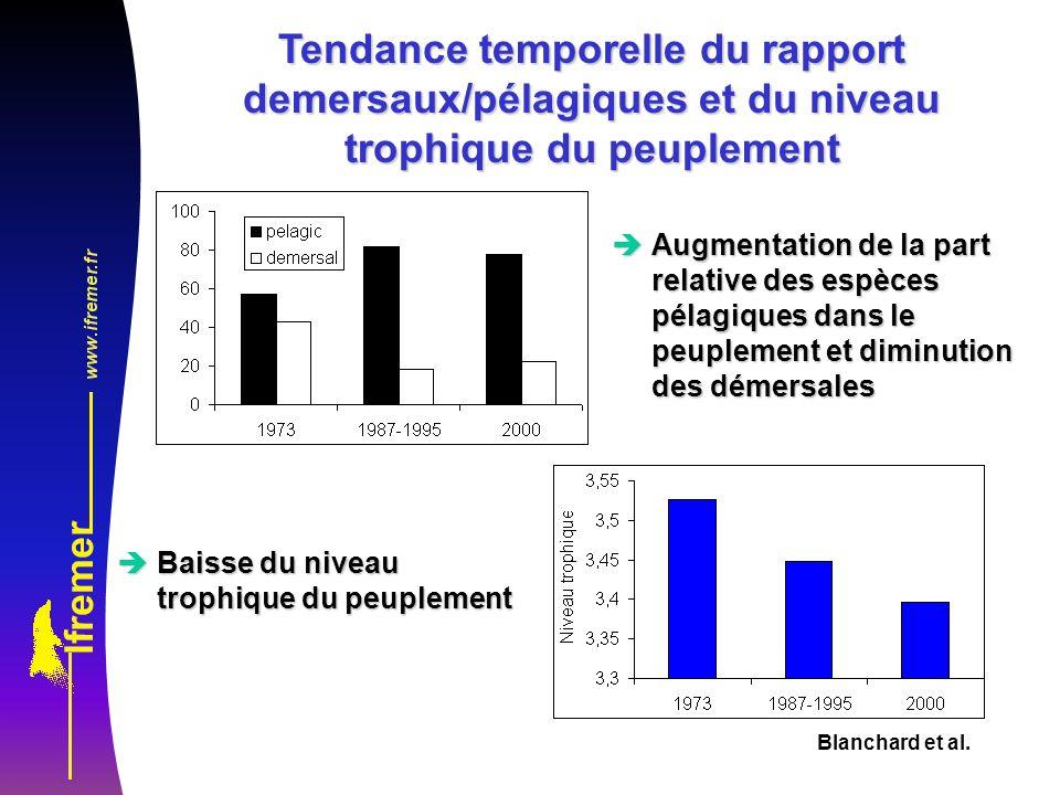 Blanchard et al. Tendance temporelle du rapport demersaux/pélagiques et du niveau trophique du peuplement èAugmentation de la part relative des espèce