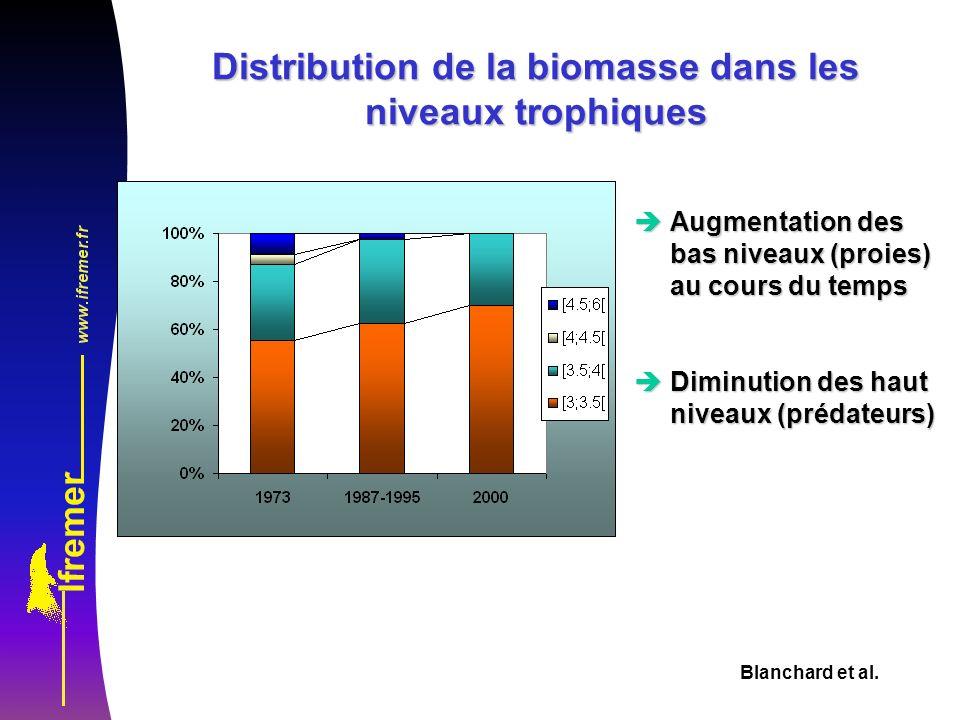 Blanchard et al. Distribution de la biomasse dans les niveaux trophiques èAugmentation des bas niveaux (proies) au cours du temps èDiminution des haut