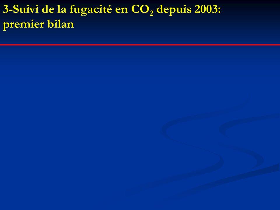3-Suivi de la fugacité en CO 2 depuis 2003: premier bilan