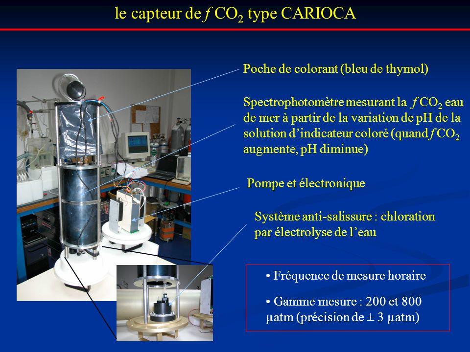 le capteur de f CO 2 type CARIOCA Système anti-salissure : chloration par électrolyse de leau Spectrophotomètre mesurant la f CO 2 eau de mer à partir