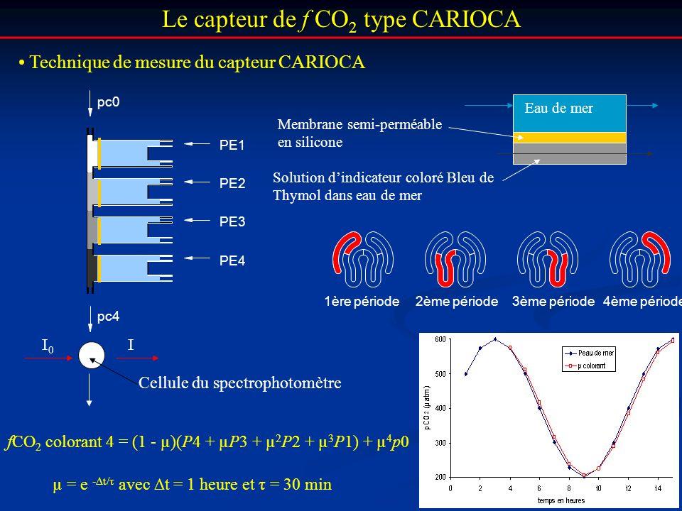 Le capteur de f CO 2 type CARIOCA Technique de mesure du capteur CARIOCA 1ère période2ème période3ème période4ème période fCO 2 colorant 4 = (1 - µ)(P
