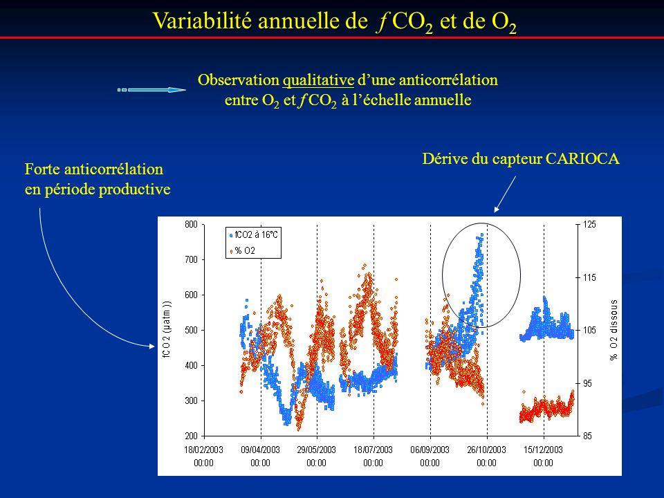 Variabilité annuelle de f CO 2 et de O 2 Variabilité annuelle de f CO 2 et de O 2 Dérive du capteur CARIOCA Observation qualitative dune anticorrélati