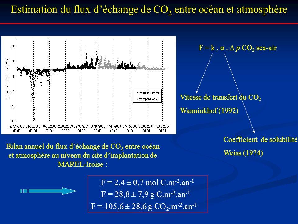 Estimation du flux déchange de CO 2 entre océan et atmosphère F = k. α. p CO 2 sea-air Vitesse de transfert du CO 2 Wanninkhof (1992) Coefficient de s