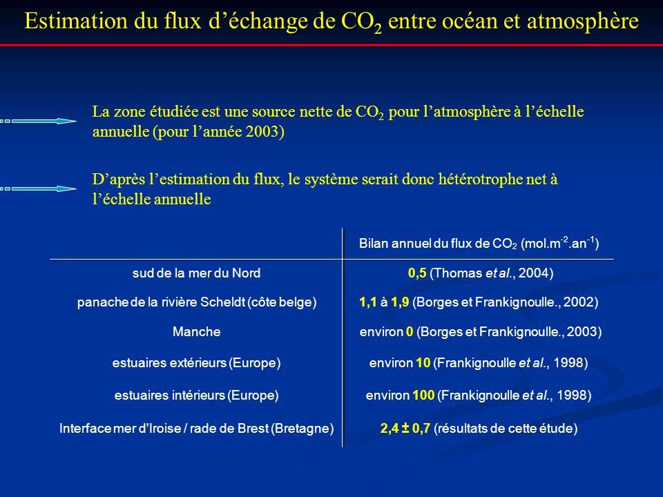 Estimation du flux déchange de CO 2 entre océan et atmosphère La zone étudiée est une source nette de CO 2 pour latmosphère à léchelle annuelle (pour