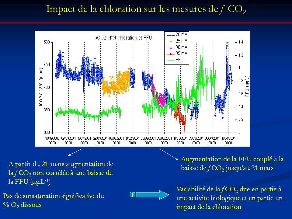 Impact de la chloration sur les mesures de f CO 2 Pas de sursaturation significative du % O 2 dissous Augmentation de la FFU couplé à la baisse de f C