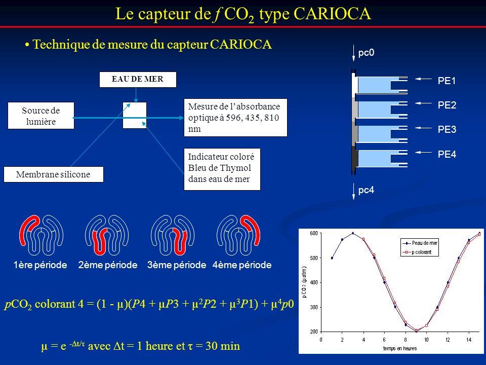Le capteur de f CO 2 type CARIOCA Technique de mesure du capteur CARIOCA Source de lumière Membrane silicone Mesure de labsorbance optique à 596, 435,