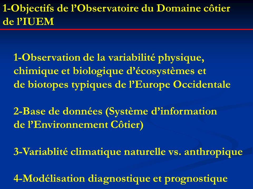 Contexte scientifique 1/2 des émissions anthropiques stockée dans latmosphère lautre 1/2 absorbée par locéan et la biosphère terrestre océan : puits majeur de CO 2 atmosphérique anthropique (30%) rôle clé de la zone côtière Cycle global du carbone (années 1990) Aujourdhui : 7,5 ± 1,5 GtC.an -1