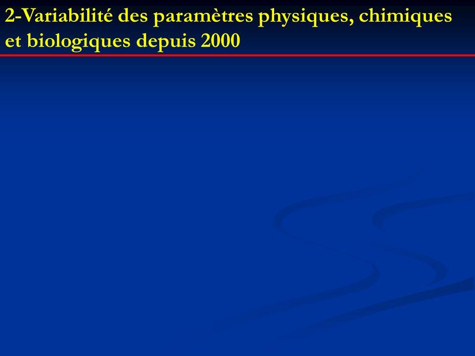 2-Variabilité des paramètres physiques, chimiques et biologiques depuis 2000