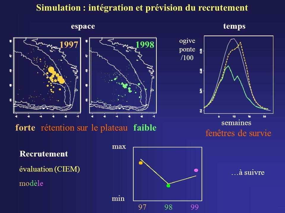 Simulation : intégration et prévision du recrutement tempsespace 19971998 Recrutement semaines ogive ponte /100 évaluation (CIEM) modèle min max 9798 fenêtres de survie rétention sur le plateaufortefaible …à suivre 99
