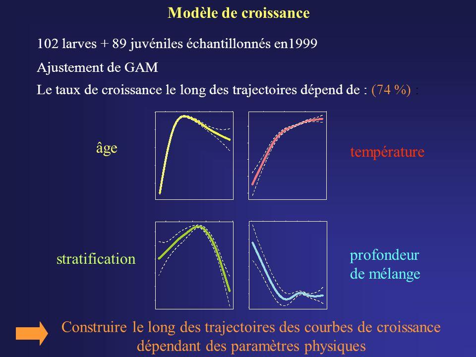 Ajustement de GAM âge température stratification profondeur de mélange Construire le long des trajectoires des courbes de croissance dépendant des paramètres physiques Modèle de croissance Le taux de croissance le long des trajectoires dépend de : (74 %) : 102 larves + 89 juvéniles échantillonnés en1999