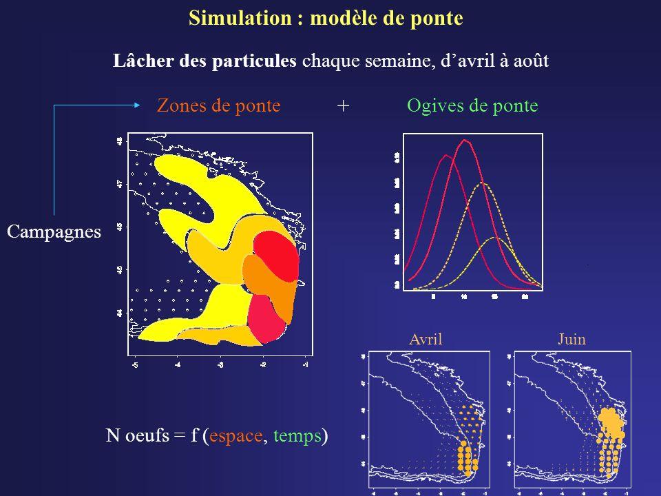 Simulation : modèle de ponte N oeufs = f (espace, temps) AvrilJuin Campagnes Lâcher des particules chaque semaine, davril à août Zones de ponteOgives de ponte +