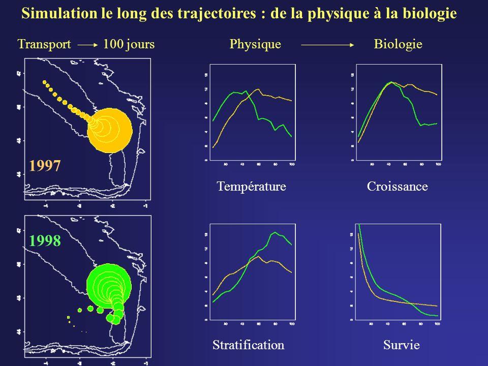 Croissance Survie Température Stratification Simulation le long des trajectoires : de la physique à la biologie PhysiqueBiologie 1997 1998 Transport100 jours