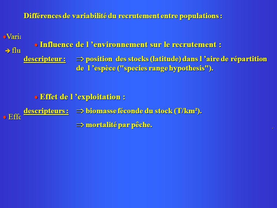 Variabilité du recrutement : Variabilité du recrutement : fluctuations interannuelles de l environnement (variabilité de la survie larvaire).