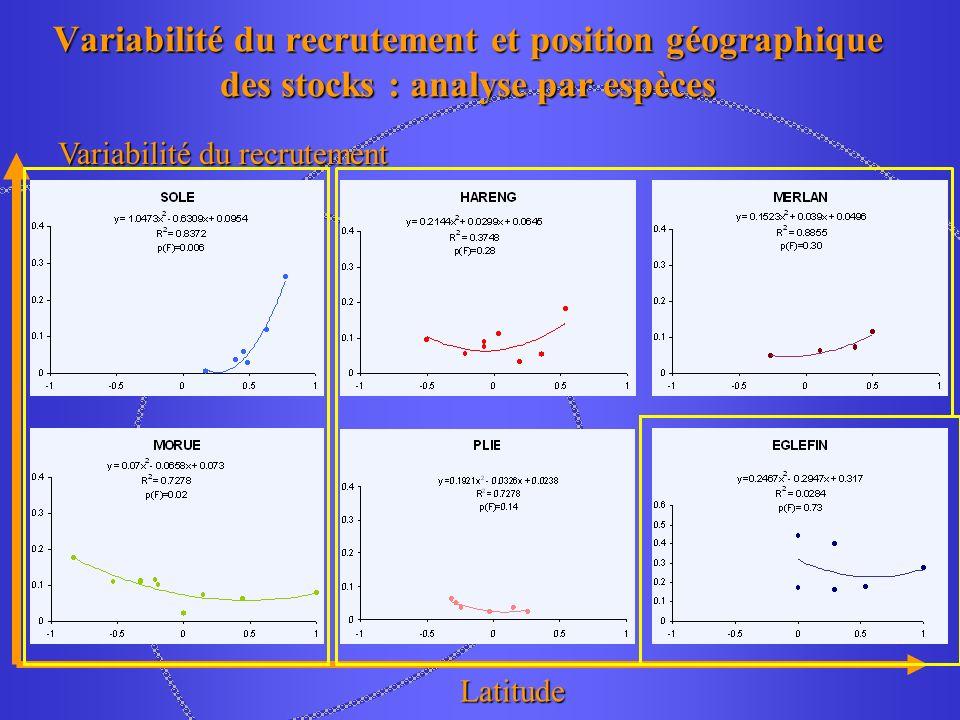 Variabilité du recrutement et position géographique des stocks : analyse par espèces Latitude Variabilité du recrutement