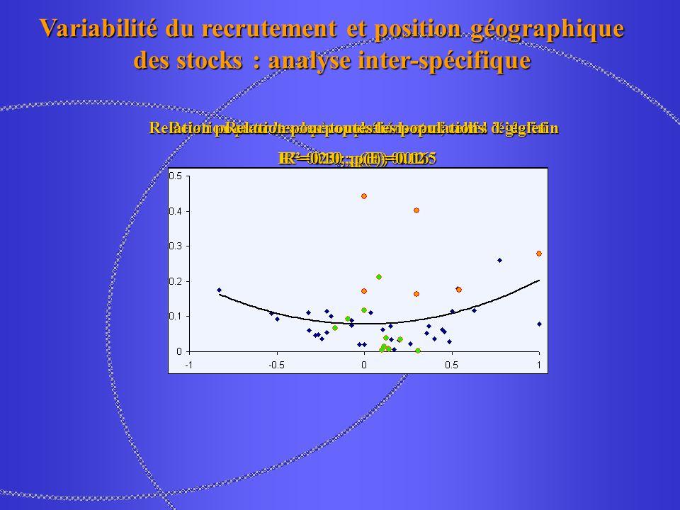 Relation pour les espèces précédentes, sauf l églefin R² = 0.30 ; p(F)=0.015 Variabilité du recrutement et position géographique des stocks : analyse inter-spécifique Relation pour toutes les populations sauf celles d églefin R²=0.23 ; p(F)=0.016 Relation pour toutes les populations R²=0.10 ; p(F)=0.12
