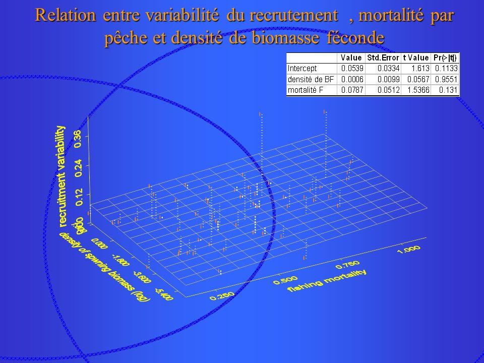 Relation spécifique entre variabilité du recrutement et mortalité par pêche R²=0.04 p(F)=0.12 R²=0.49 p(F)=0.05