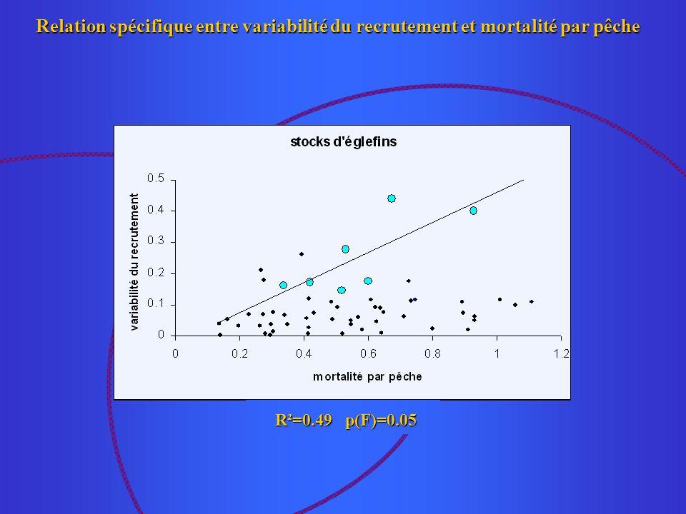 Synthèse des résultats pour la majorité des espèces, des différences d influence de lenvironnement, liées à la position géographique des populations, expliquent en partie les différences de variabilité du recrutement constatées.