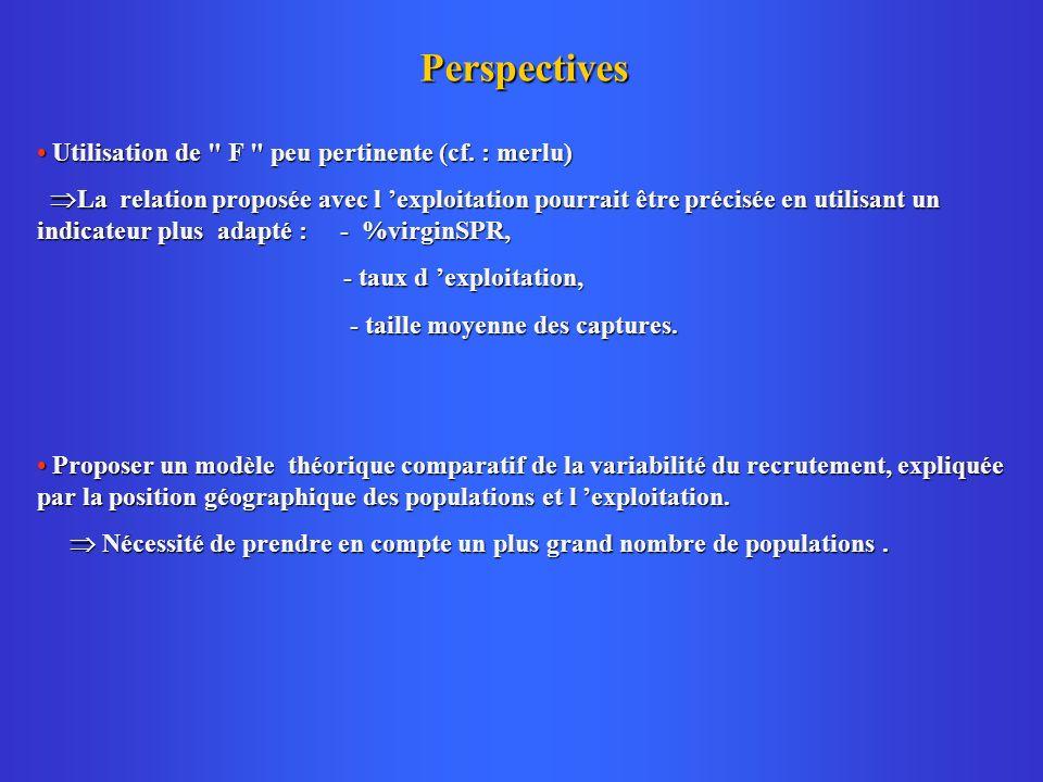 Perspectives Utilisation de F peu pertinente (cf.