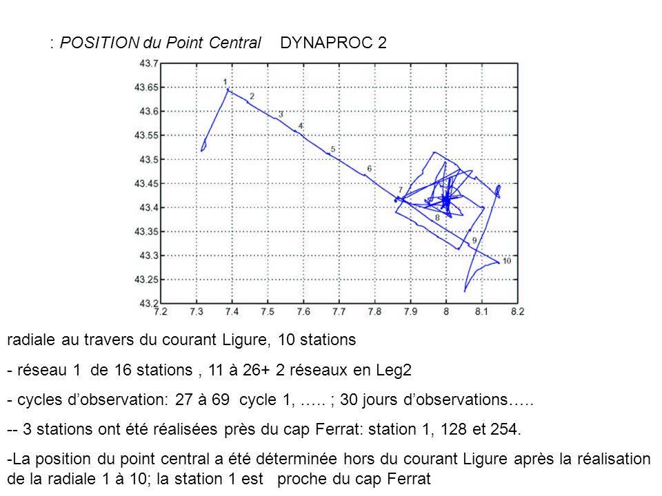 Salinité (0-100 et 0-500 dbars) section 1, au travers du courant Ligure: les salinités 6 les salinités sont >38.30.