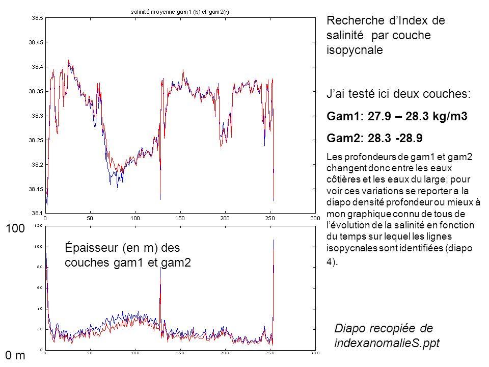 Recherche dIndex de salinité par couche isopycnale Jai testé ici deux couches: Gam1: 27.9 – 28.3 kg/m3 Gam2: 28.3 -28.9 Les profondeurs de gam1 et gam2 changent donc entre les eaux côtières et les eaux du large; pour voir ces variations se reporter a la diapo densité profondeur ou mieux à mon graphique connu de tous de lévolution de la salinité en fonction du temps sur lequel les lignes isopycnales sont identifiées (diapo 4).