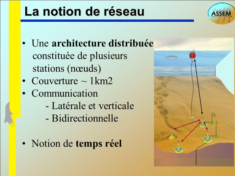 Une architecture distribuée constituée de plusieurs stations (nœuds) Couverture ~ 1km2 Communication - Latérale et verticale - Bidirectionnelle Notion