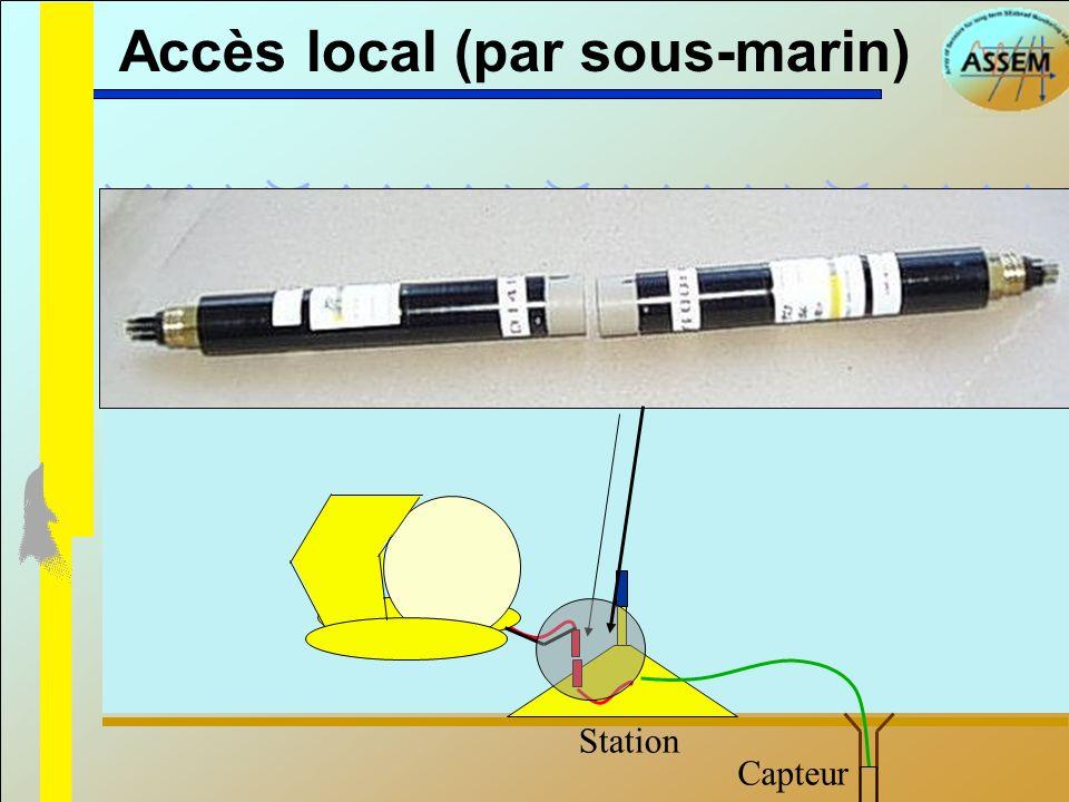 Accès local (par sous-marin) Liaison série inductive, sans fil Capteur Station