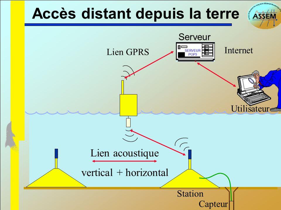 Accès distant depuis la terre Serveur Station Capteur Internet Lien acoustique vertical + horizontal Lien GPRS Utilisateur