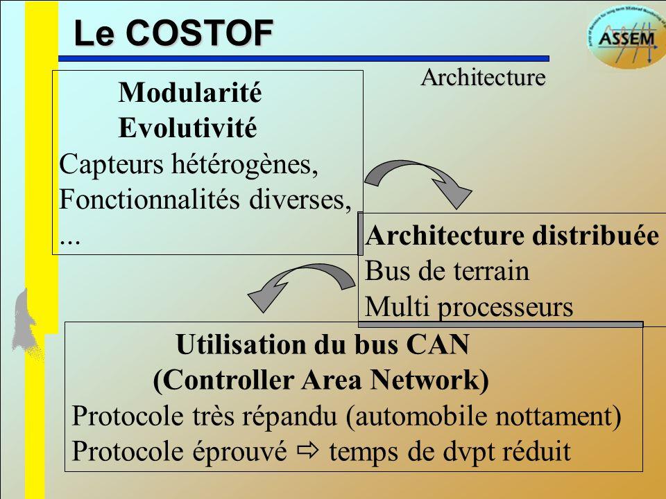 Le COSTOF Architecture Modularité Evolutivité Capteurs hétérogènes, Fonctionnalités diverses,... Architecture distribuée Bus de terrain Multi processe