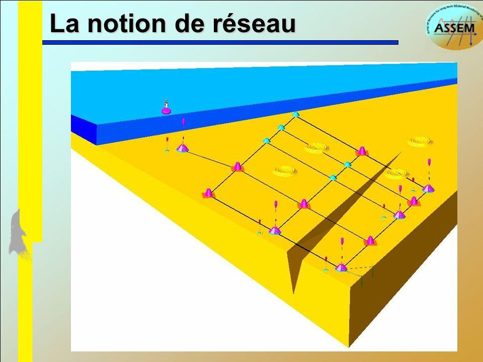 Station Aegion AM1ORM2 Liens acoustiques bouée Lien GPRS -160 m -380 m Topologie