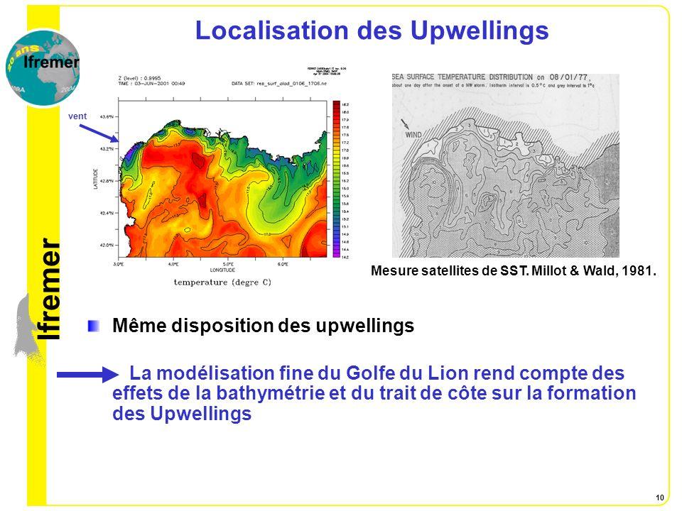 lfremer 10 Localisation des Upwellings Même disposition des upwellings La modélisation fine du Golfe du Lion rend compte des effets de la bathymétrie